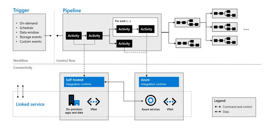 Microsoft Learn Module