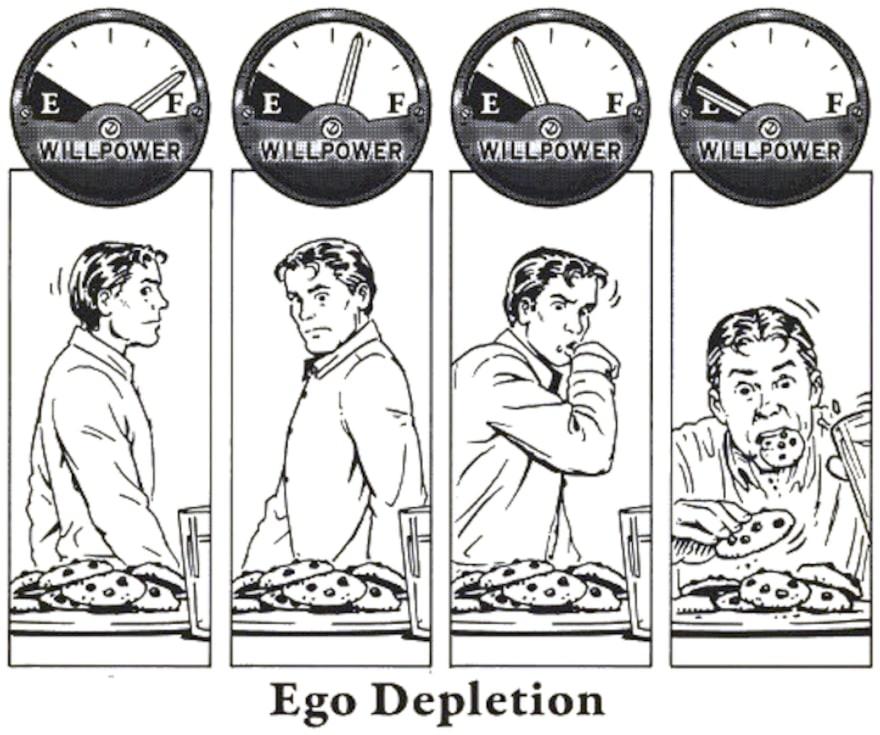 An illustration of ego depletion.