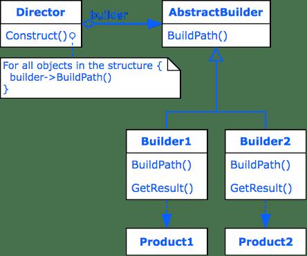 Design Pattern Builder