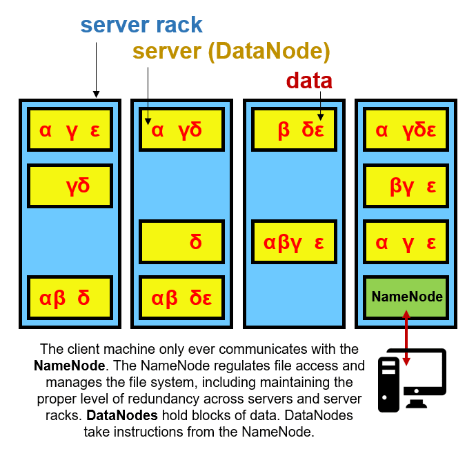A simplified diagram of the hardware architecture of a Hadoop Distributed File System (HDFS) installation.