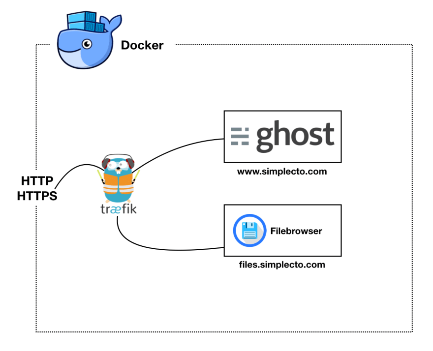 Ghost file downloads with Docker and Filebrowser