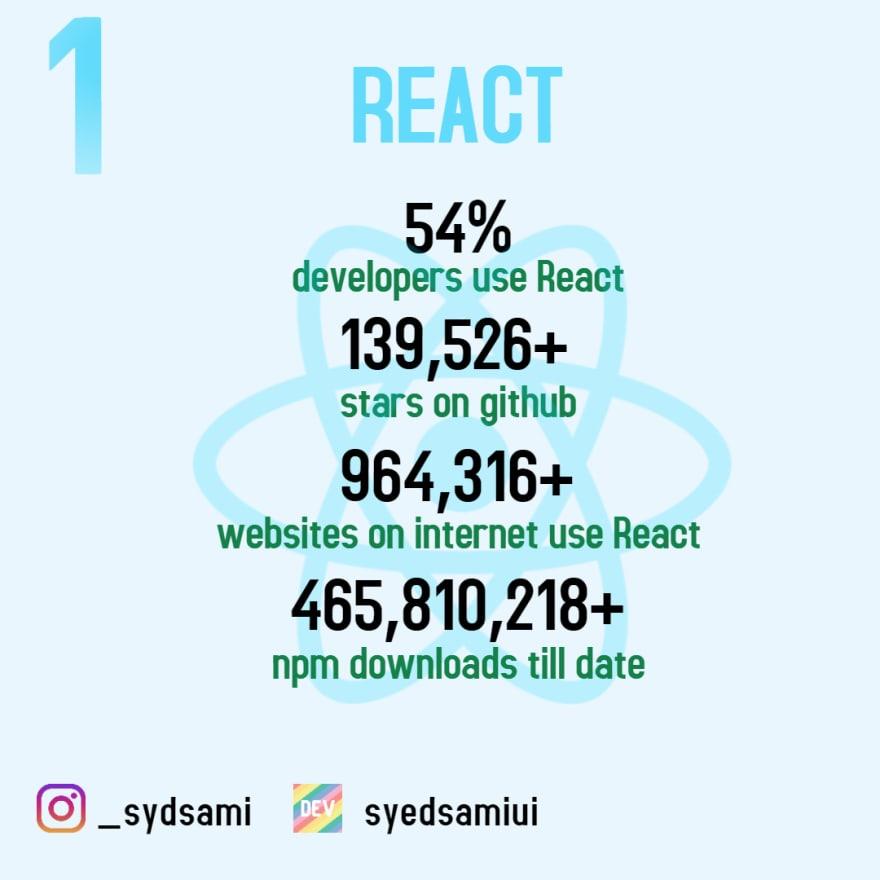 React stats