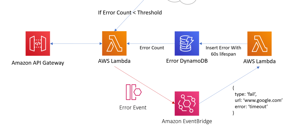 "Cover image for Deploy ""The EventBridge Circuit Breaker"" pattern today (AWS API Gateway, Lambda, EventBridge, DynamoDB)"