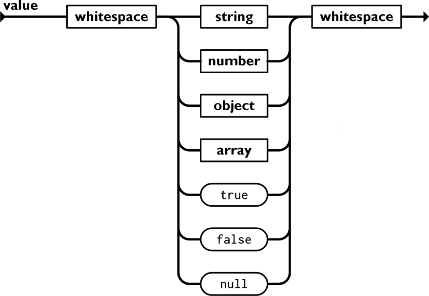 A diagram showing the grammar for a JSON value