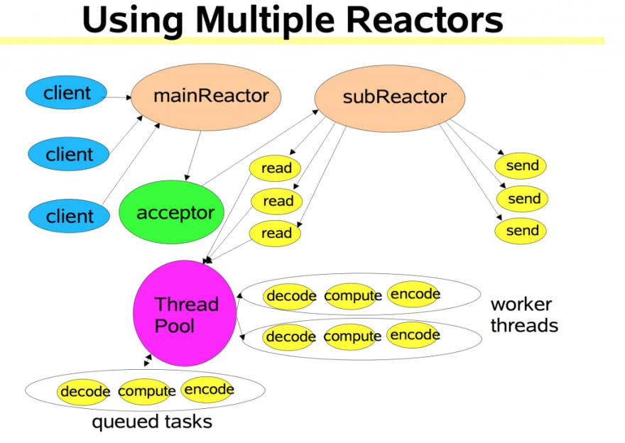 multi_reactor_thread_pool