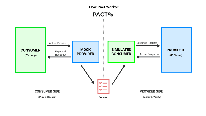 Pact Workflow