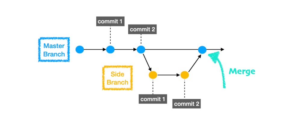 Cover image for git - part 2: for beginners