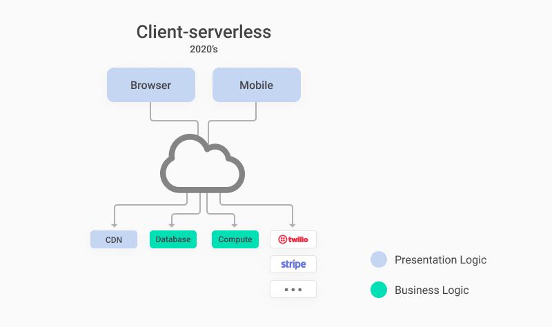 Client-Serverless