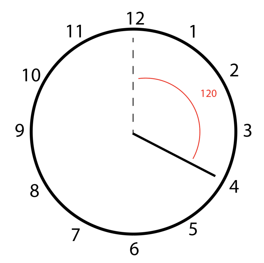 When the minute hand is 20 minutes past the hour, it's at a 120 degree angle.