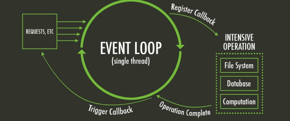 Cover image for Node.js Under The Hood #3 - Deep Dive Into the Event Loop