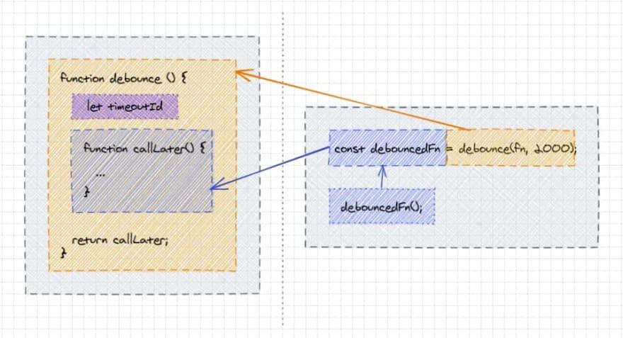 Debounce function usage.