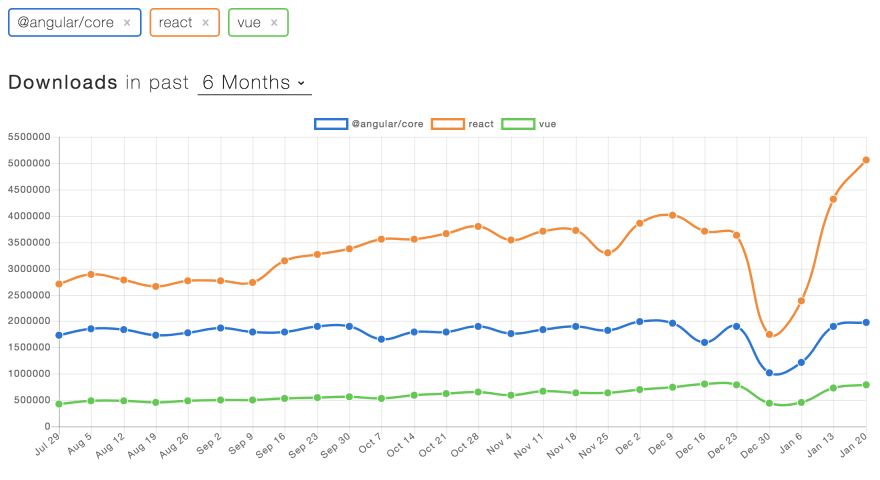 npm_trends.png