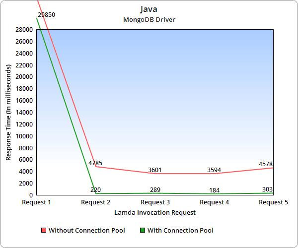Java Driver Response Times: MongoDB Connection Pool on AWS Lambda