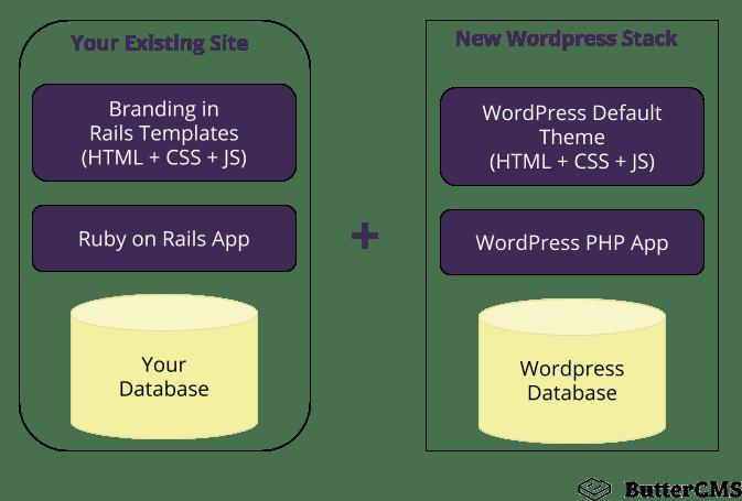 Rails and WordPress
