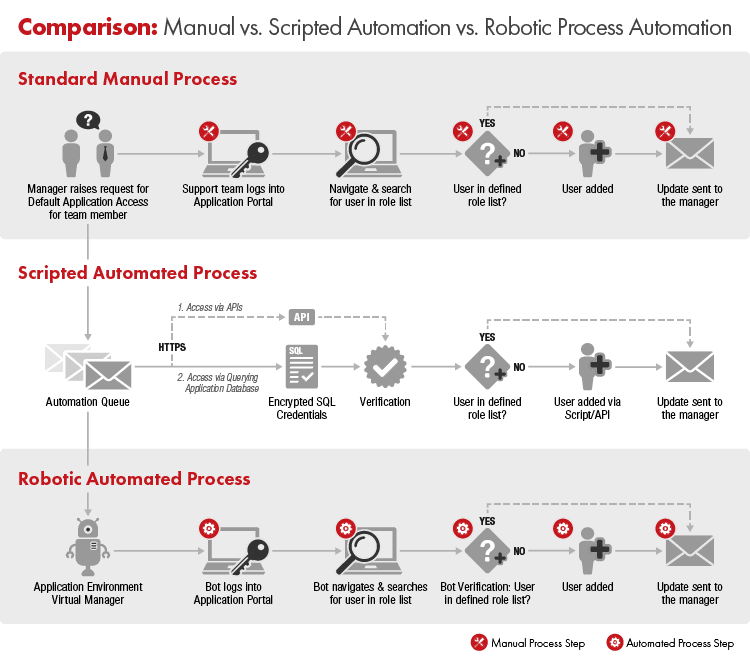 Manual vs Scripted Automation vs Robotic Automation by The Lab Consulting