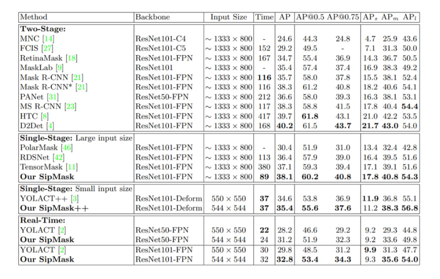 SipMask - Benchmarking results for semantic segmantation