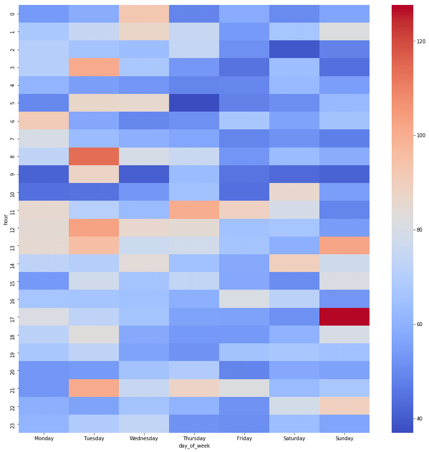Heatmap with outliers