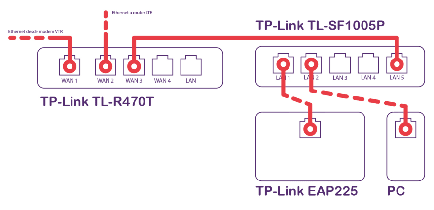 Conexiones switch