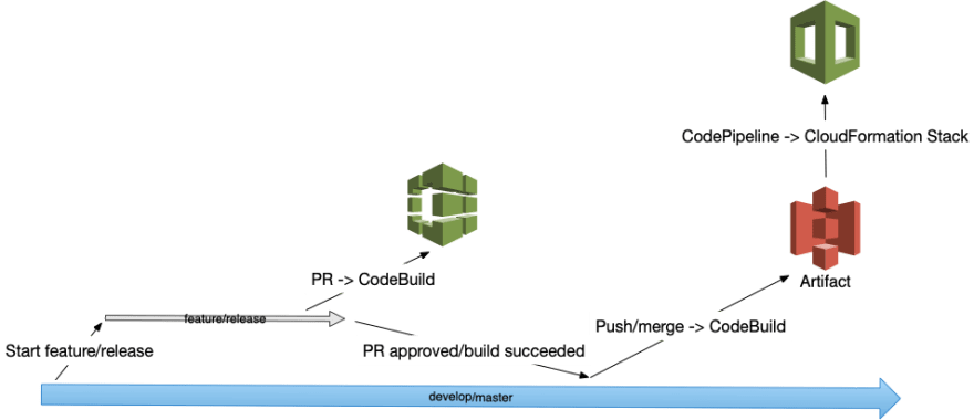 Conceptual view of the branch and pull request lifecycle