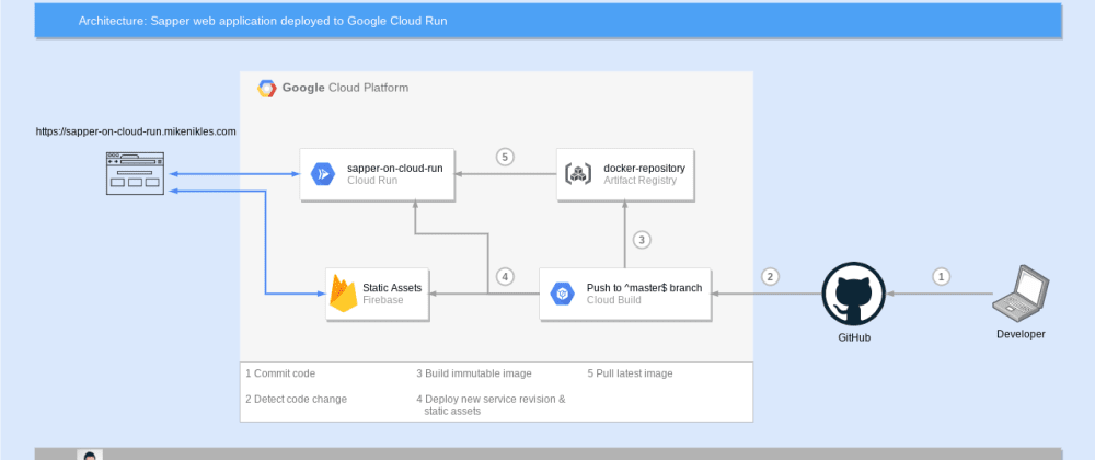 Cover image for Firebase Hosting for static assets of a Sapper web app on Cloud Run