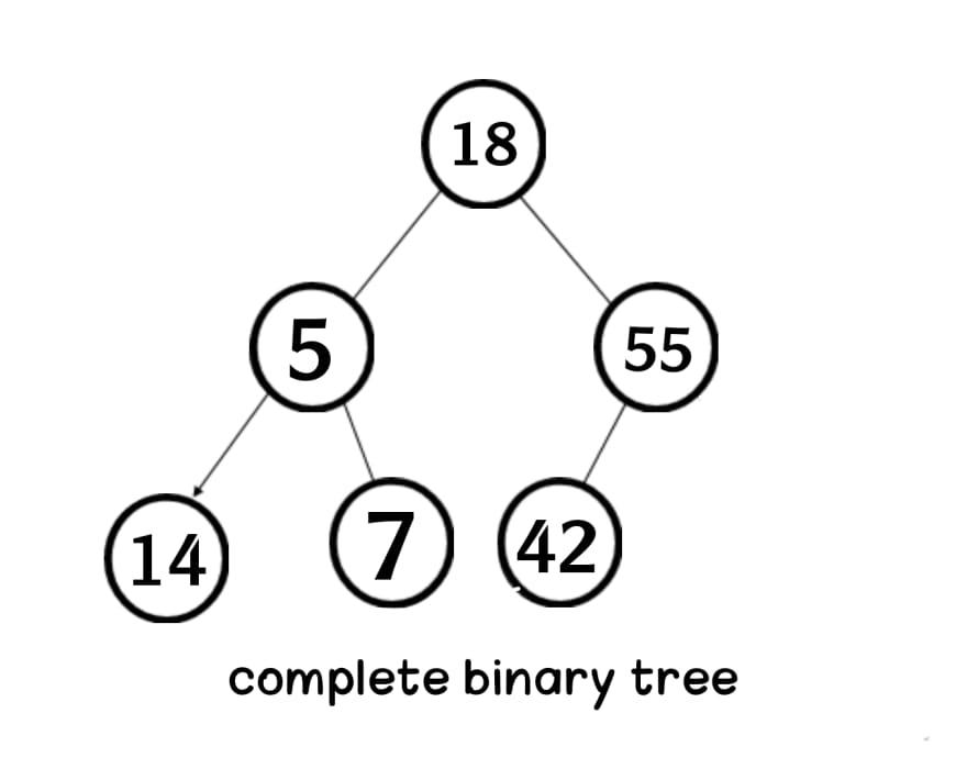 complete binary tree in data structure Aya Bouchiha