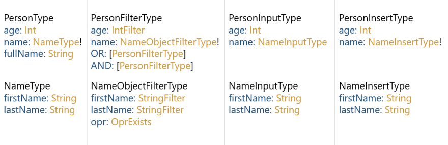 A description of the types generated by graphql-to-mongodb from the examined code sample, as viewed in graphiQL