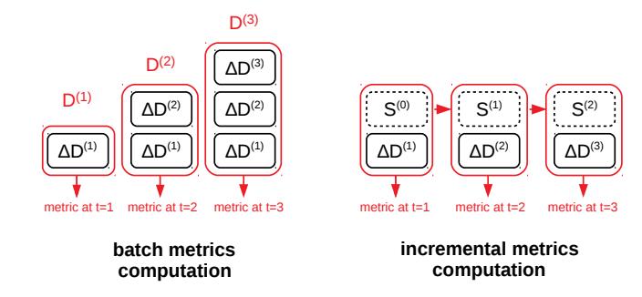 Incremental metrics computation deltas