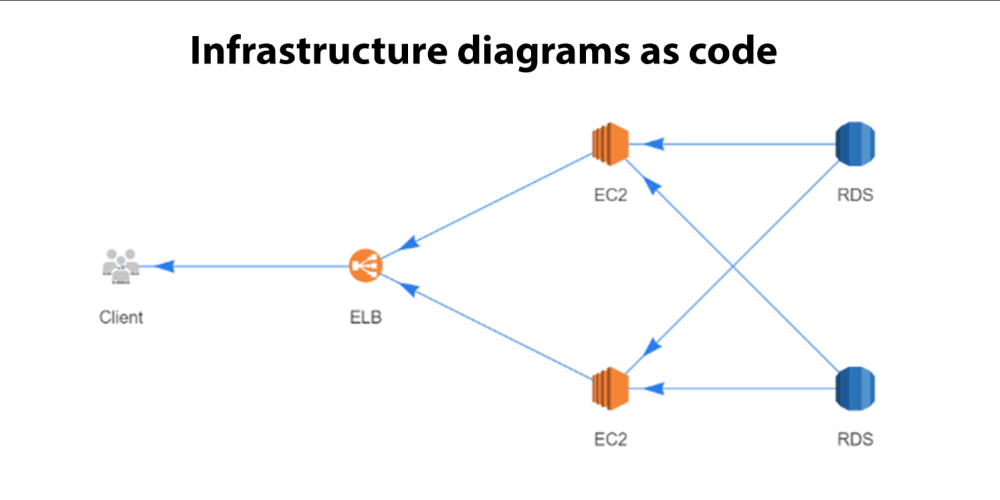 Discussion of Infrastructure diagrams as code — DEV