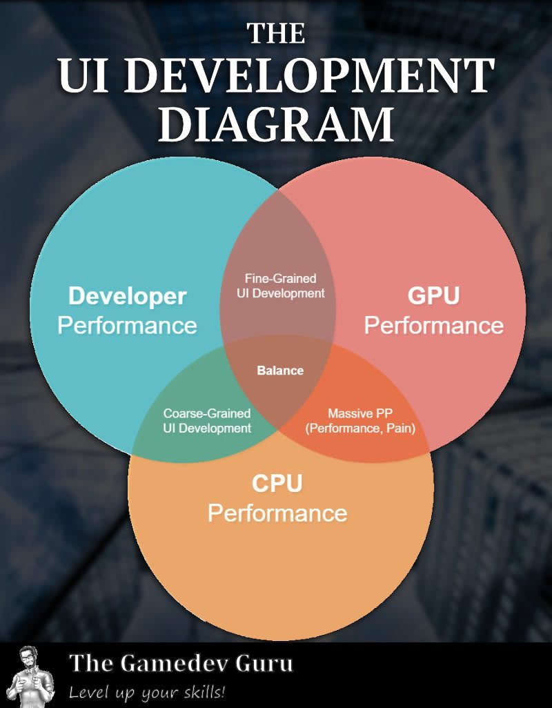 Level 2 Unity UI Developer: The Guru's UI Development<br> Diagram