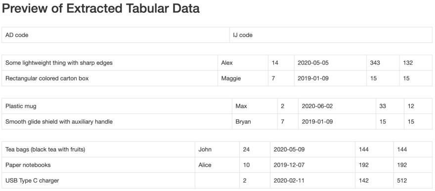 Tabula's Lattice method: preview of extracted tabular data