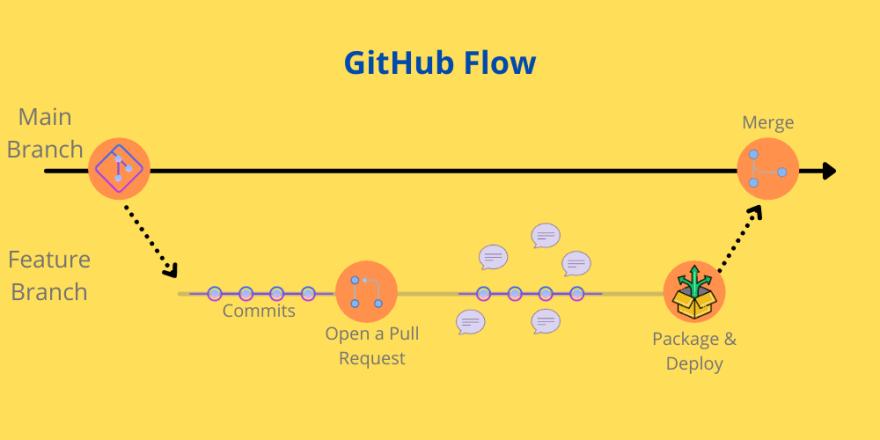 GitHub Flow.png
