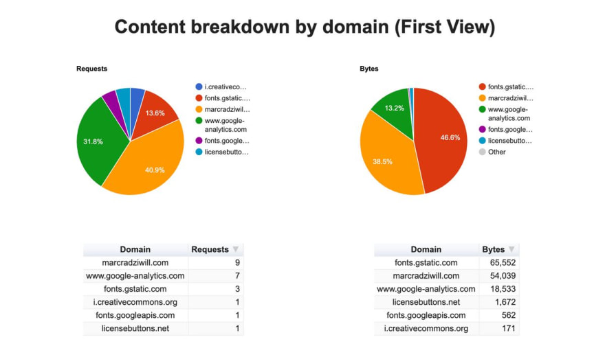 WebPageTest.org domain content