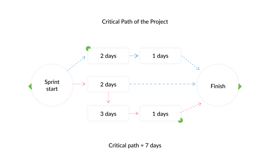 Critical path of the project