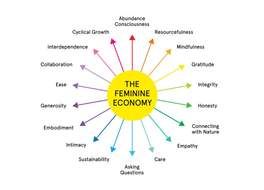 Feminist Economy