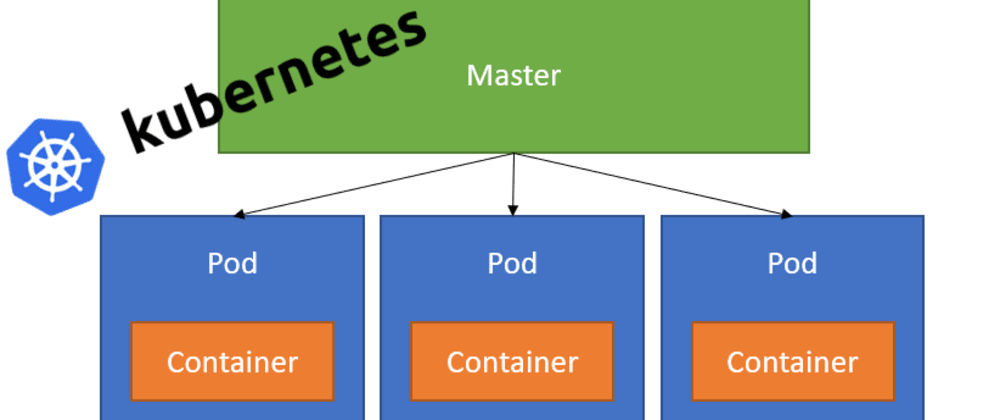 Cover image for What are Pods in Kubernetes?