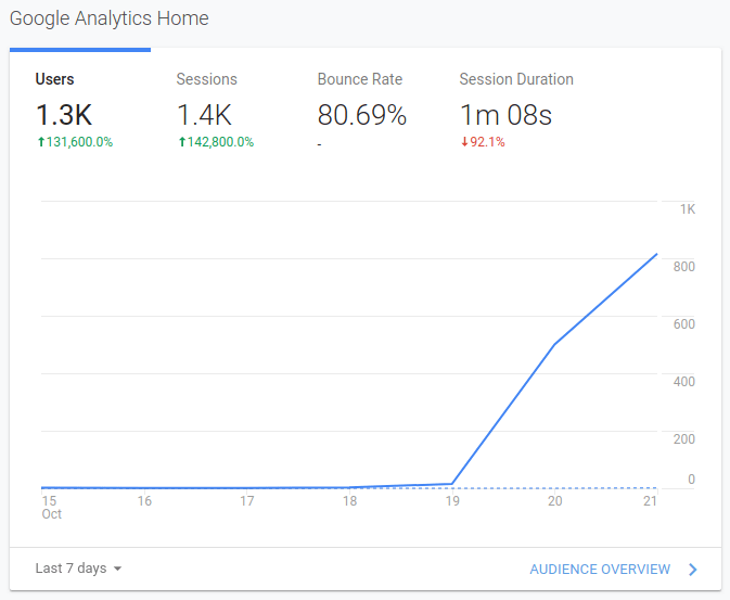Google Analytics for ConfTalks from October 19th to the 22nd