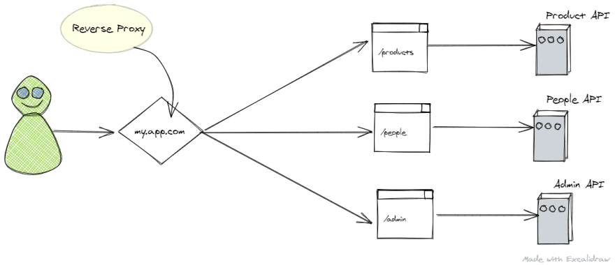 A diagram representing a user interacting with micro-frontends hidden behind a reverse proxy for path based routing