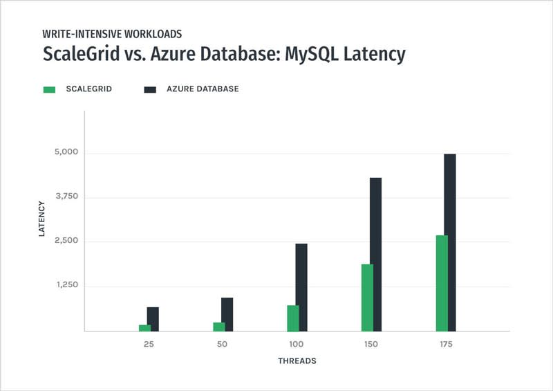 MySQL - ScaleGrid vs Azure Databases – Write-Intensive Latency Performance Graph