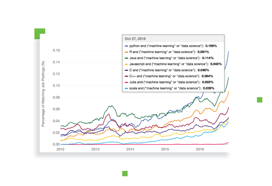 Python is the most popular language for AI and ML