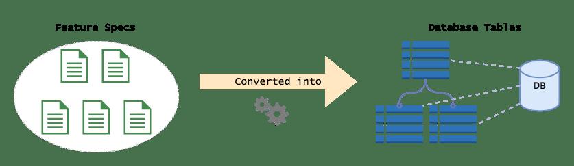 Standard Web Development Process