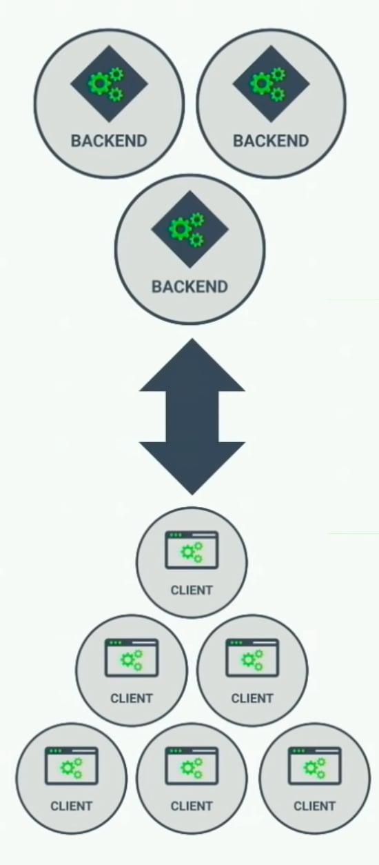 multiple-client-server