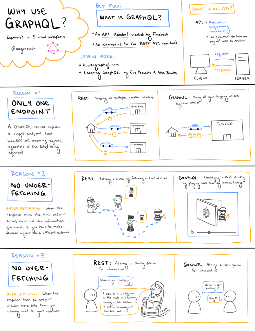 A sketchnote about why to use GraphQL