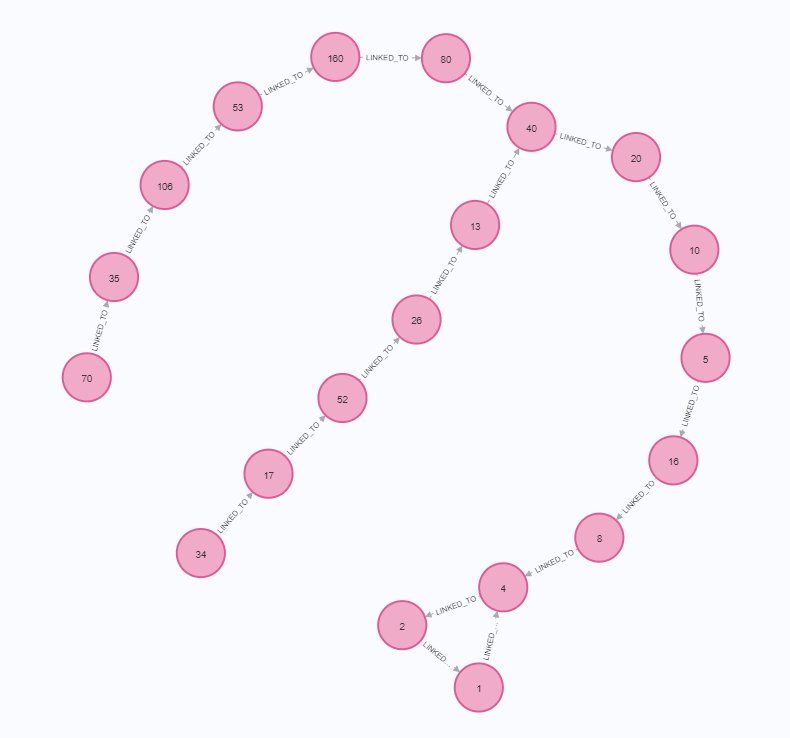 top 20 heavily linked nodes