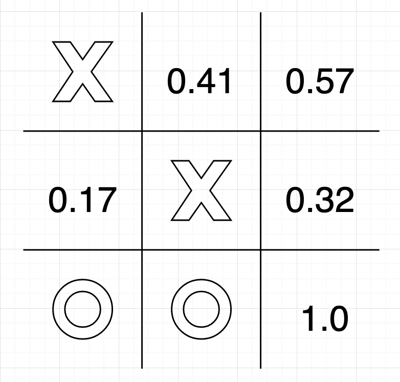 Fig 6: Values of various next states