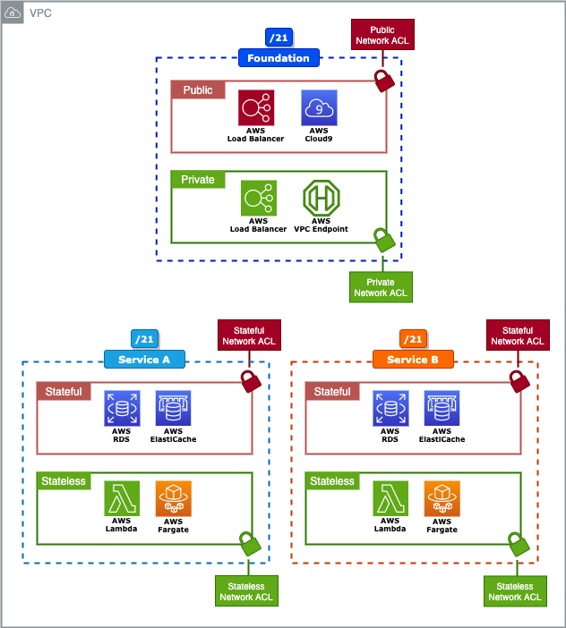Fig: Secure micro-services network using NetworkACL's