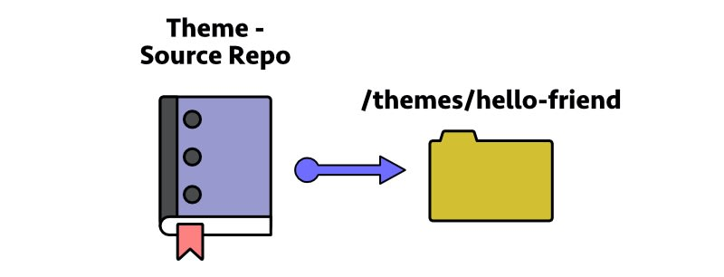 one-way update directly from theme source