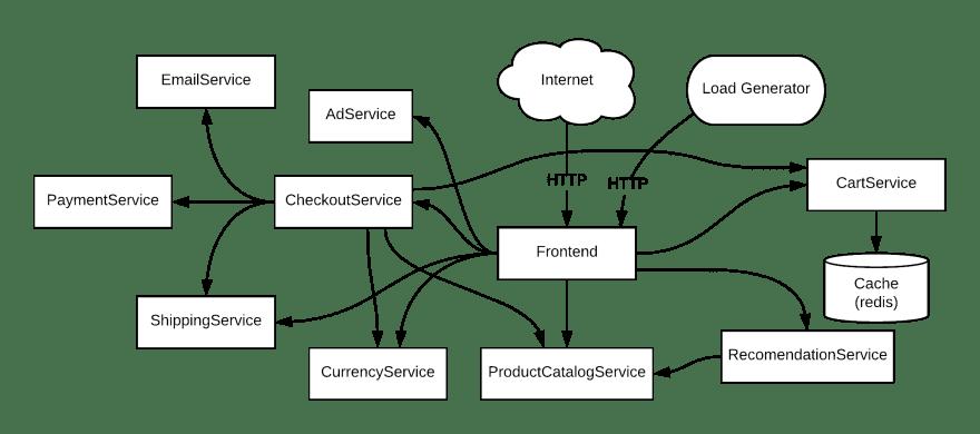 online-boutique-architecture
