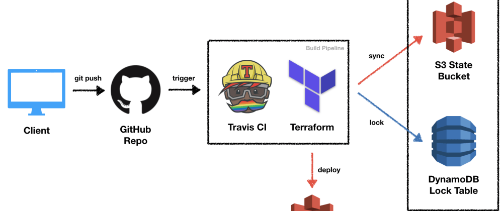 Cover image for Continuous Delivery on AWS With Terraform and Travis CI
