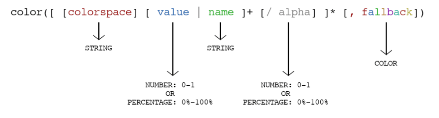 Color function syntax is simpler than what it seems