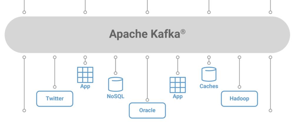 Cover image for Kafka + Docker + Net Core 101 - Part 1